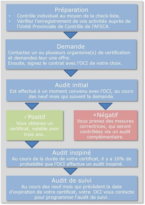 organigramme comment s'affilier